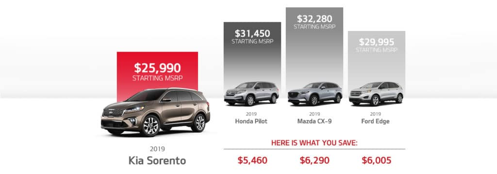 Kia Sorento vs Competition