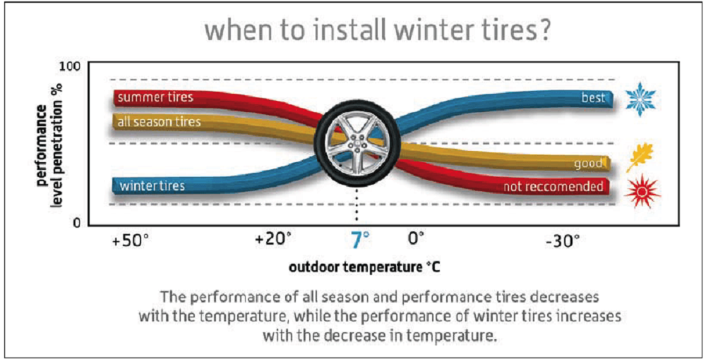 When-to-Install-Winter-Tires