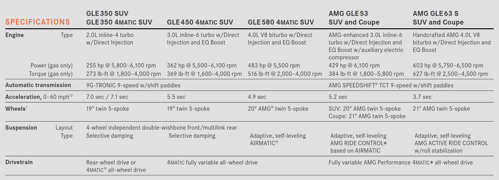 Trim options for 2021 Third-row Mercedes-Benz GLE SUV Table