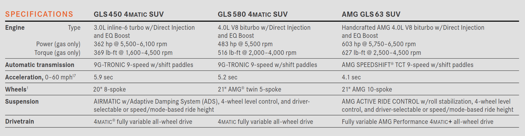 Trim options for 2021 Third-row Mercedes-Benz GLS SUV Table