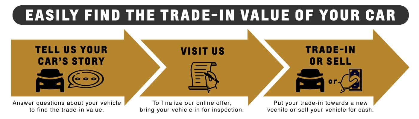 Find Your Trade-In Value